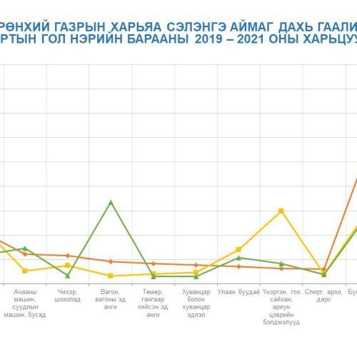 Статистик мэдээ
